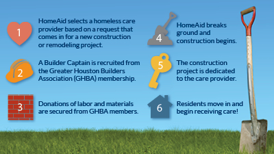 homeaid houston's newsletters & reports